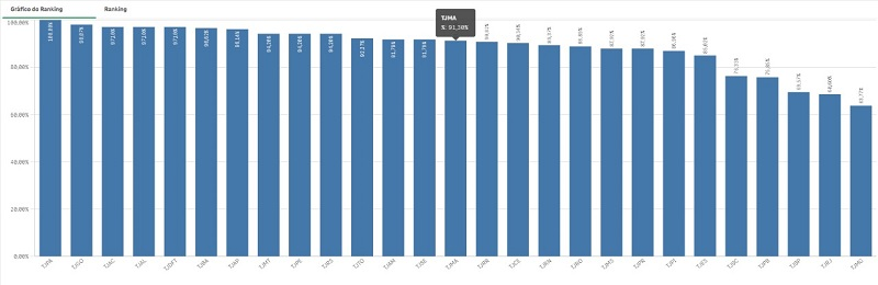 Ranking da Transparencia