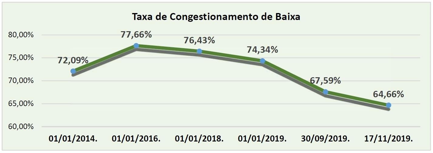 Programa de Enfrentamento da Taxa de Congestionamento Processual